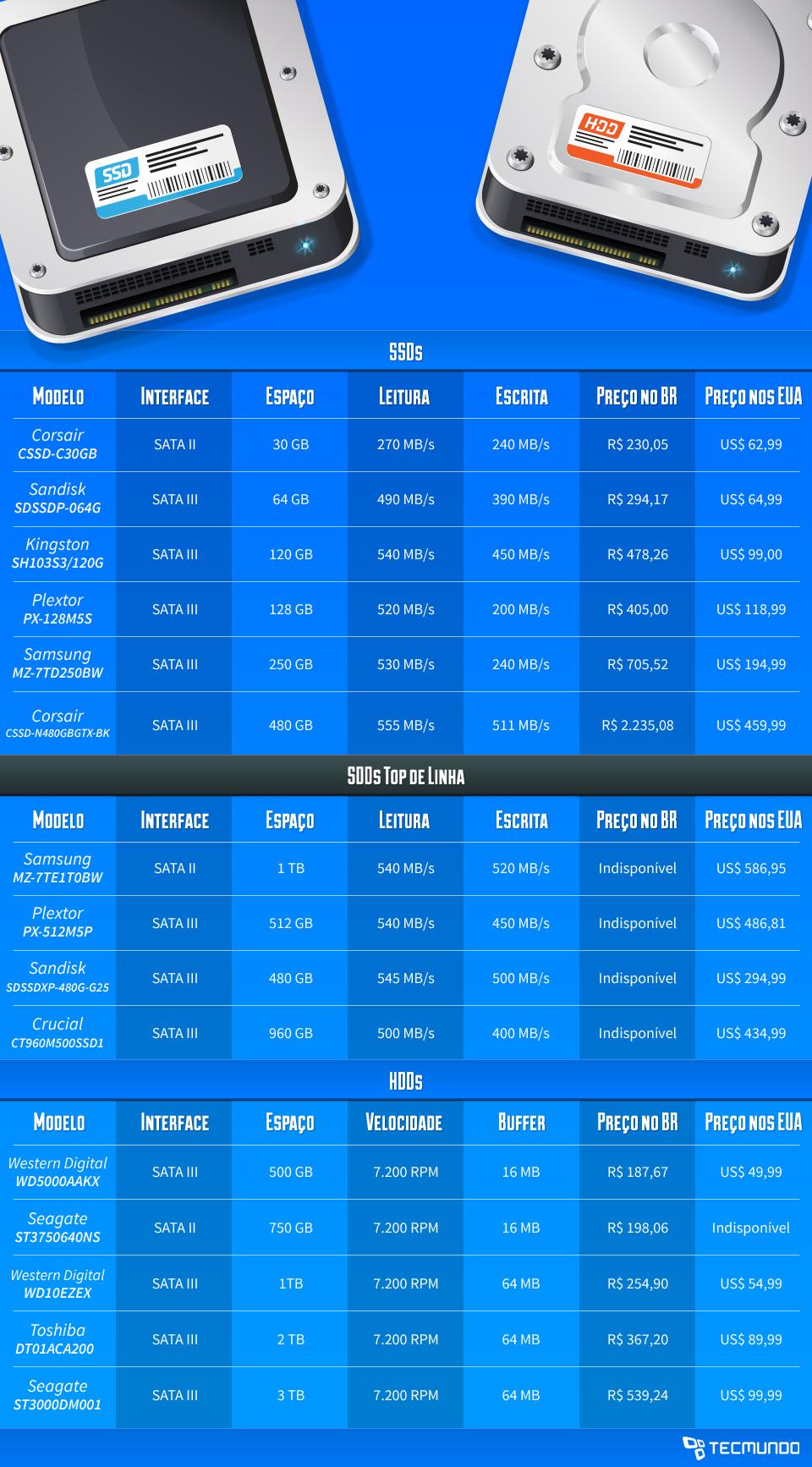 Infográfico - SSD: está na hora de aposentar o seu HD ou os preços ainda são proibitivos?