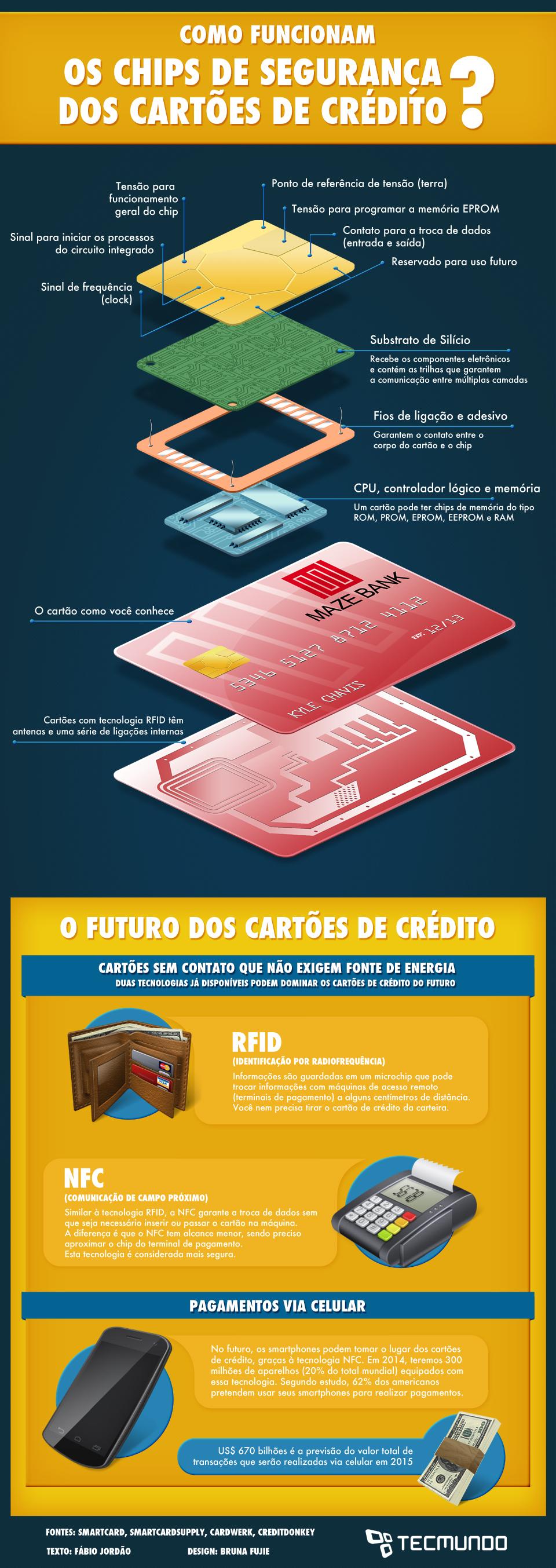 Infográfico - Como funcionam os chips de segurança dos cartões de crédito? [infográfico]