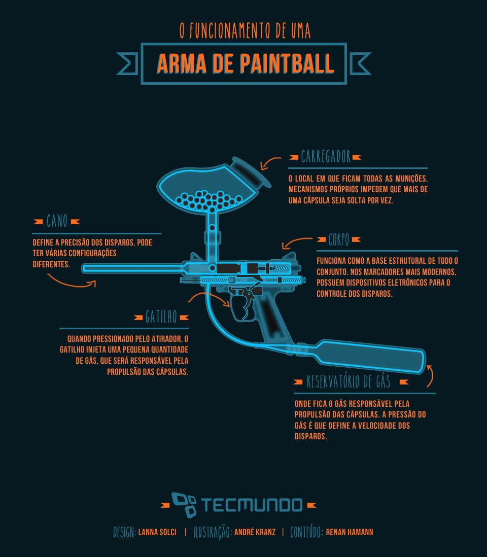 Como funciona uma arma de paintball? [ilustração]