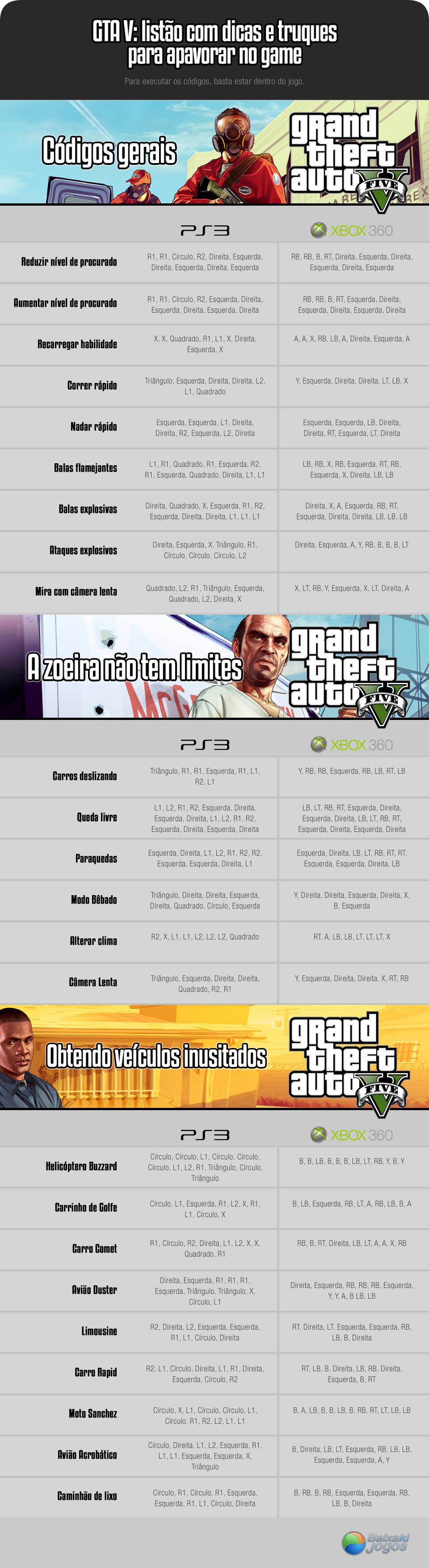 Infográfico - GTA V: listão com dicas e truques para apavorar no game
