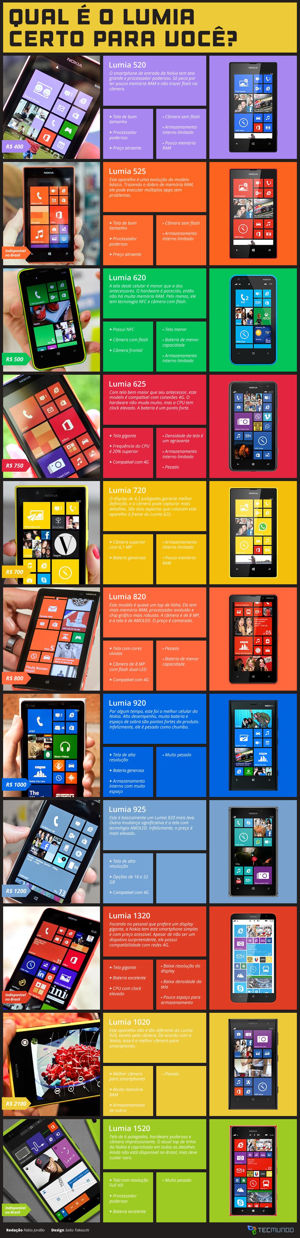 Infográfico - Nokia Lumia: qual é o aparelho certo para você? [tabela]