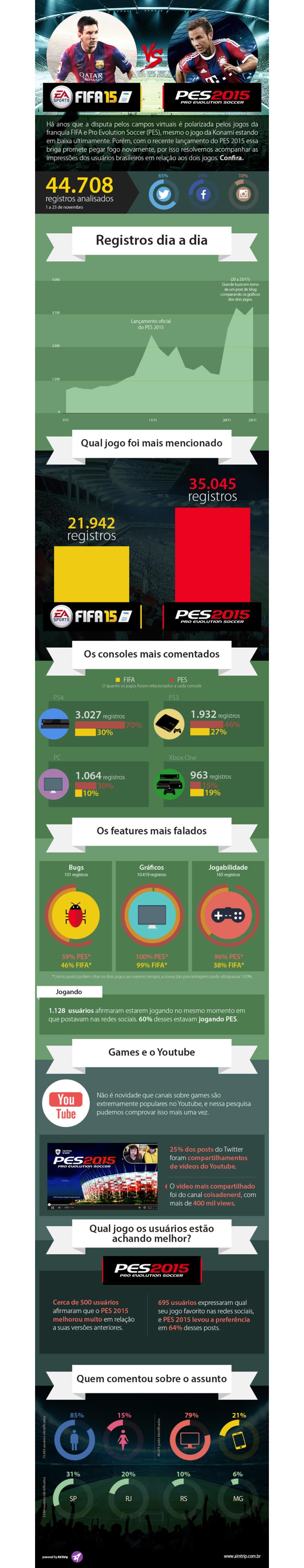 PES 2015 x FIFA 15: qual jogo é o mais comentado nas redes sociais?