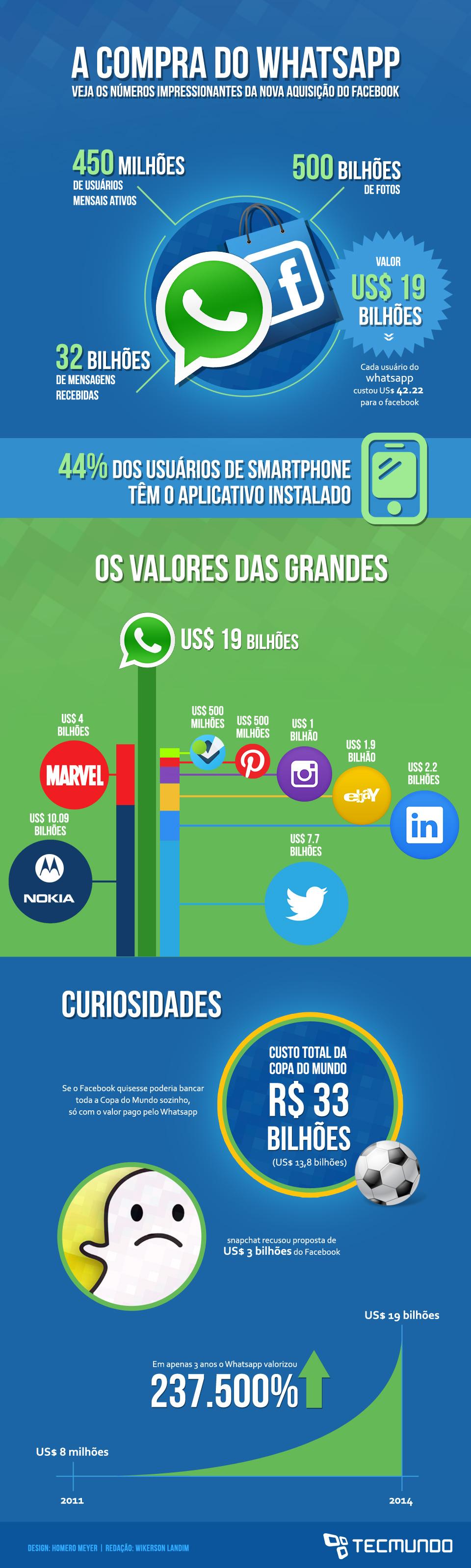 Tudo sobre a compra do WhatsApp pelo Facebook [infográfico]
