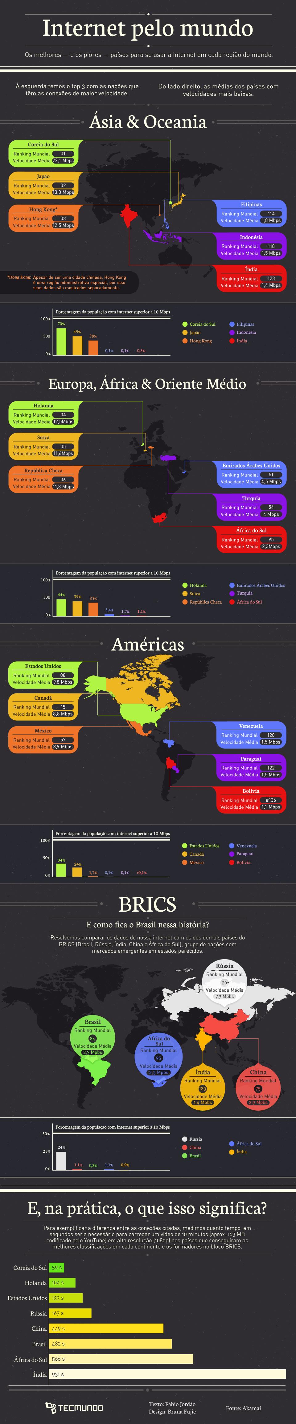 Infográfico - Internet: como estão as velocidades nos principais países [infográfico]