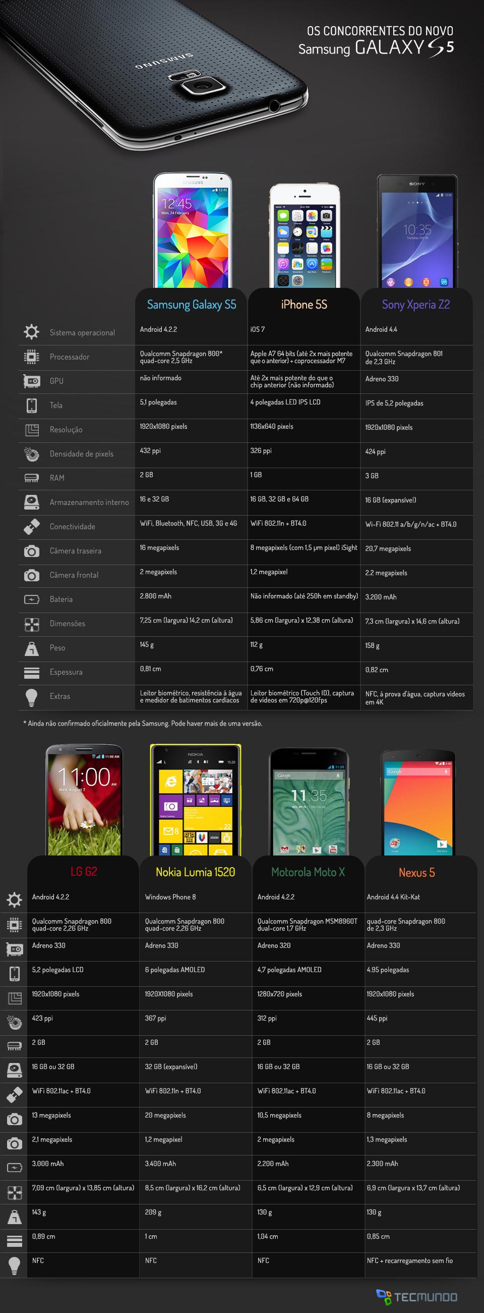Infográfico - Comparação: Samsung Galaxy S5 contra os principais smartphones do mercado