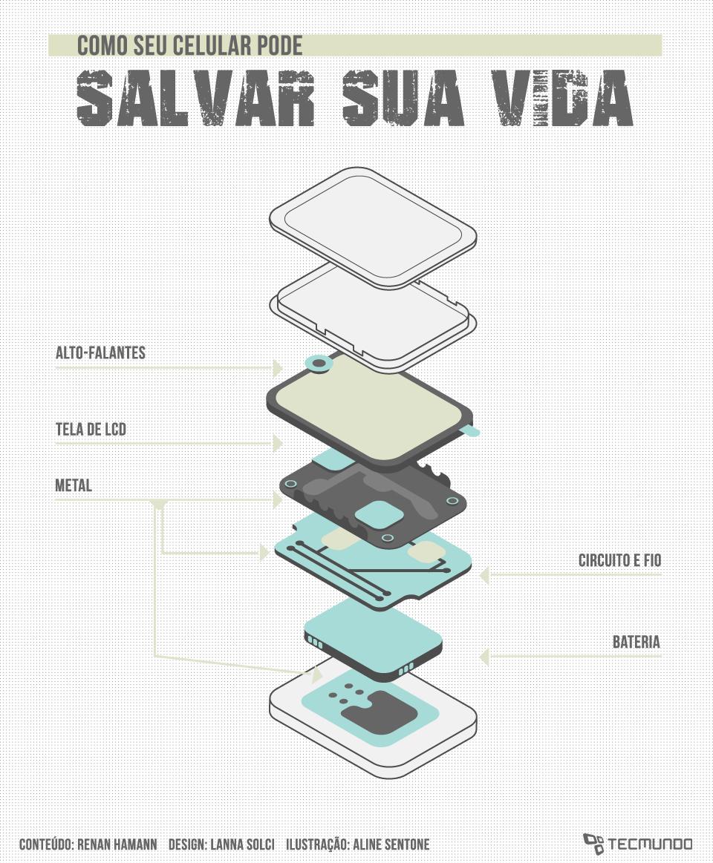 Infográfico - Como seu celular pode salvar sua vida em situações de risco [ilustração]