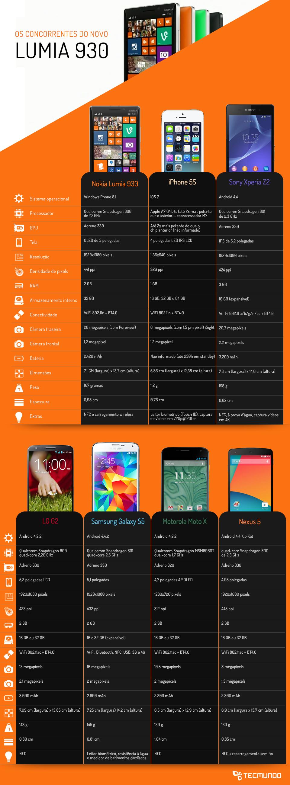 Infográfico - Comparação: Nokia Lumia 930 contra os principais smartphones do mercado