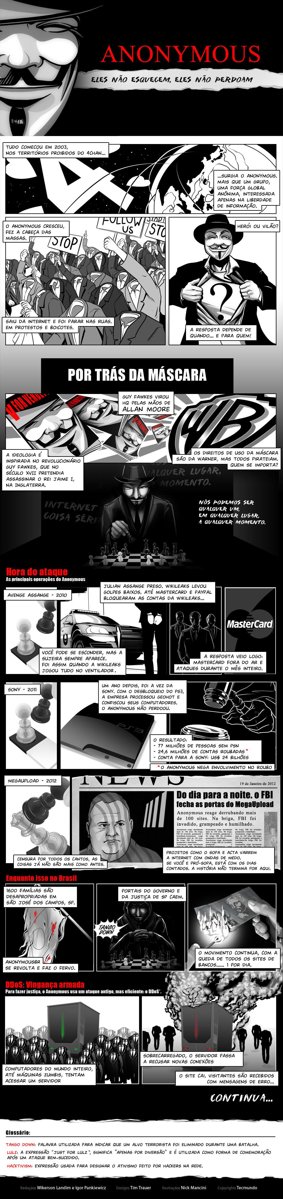 Infográfico - Anonymous: eles não esquecem, eles não perdoam [infográfico]