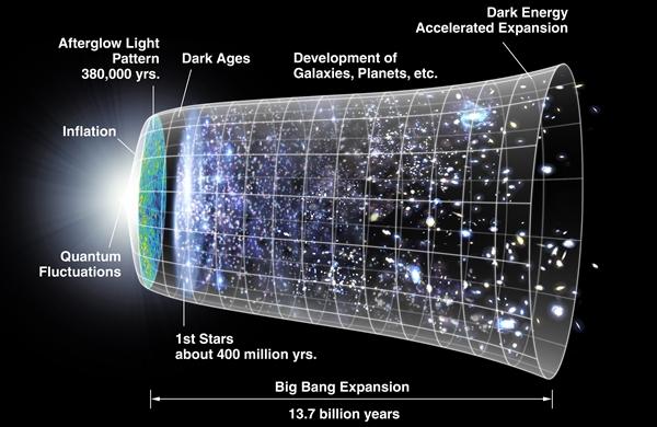 Representação artística do Big Bang