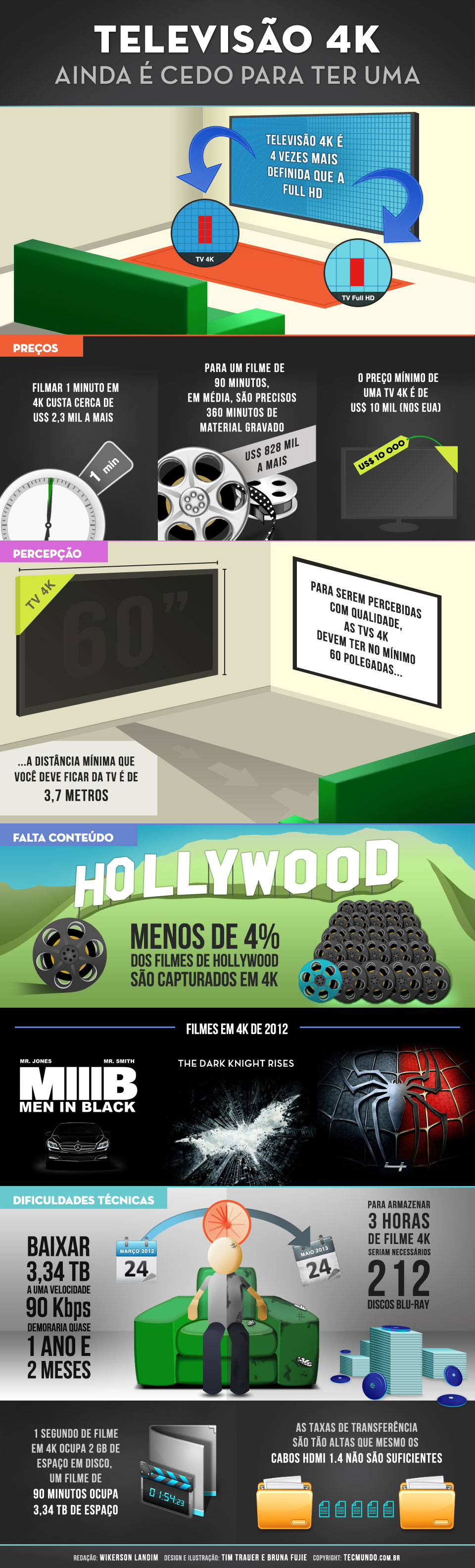 Infográfico - Por que você não vai comprar uma TV 4K tão cedo? [infográfico]