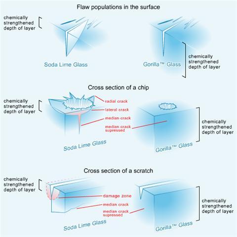 Como funciona o Gorilla Glass, vidro inquebrável para celulares e tablets