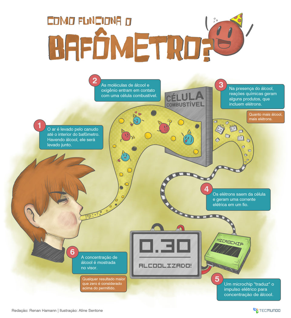 [Infográfico] Bafomêtro  Infografico-tecmundo-232510