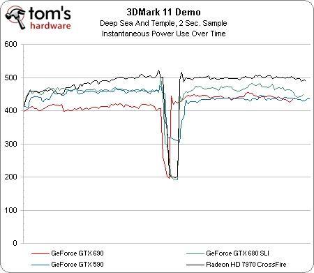 GeForce GTX 690: por dentro da placa de vídeo mais poderosa do momento