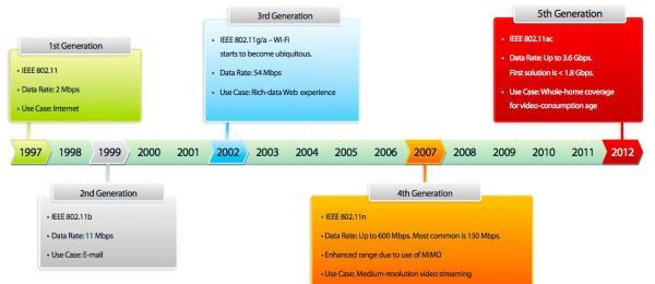 Wi-Fi 802.11ac: as redes sem fio de alta velocidade vêm aí