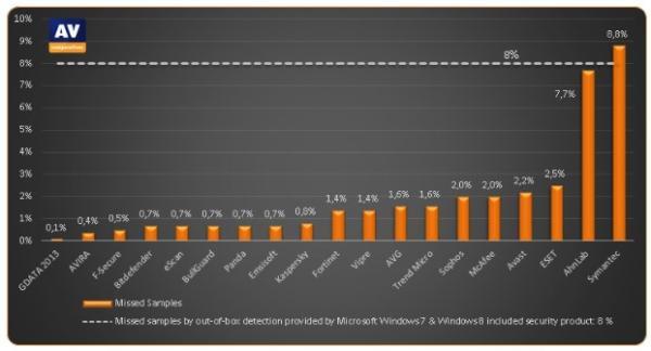 Instituto especializado aponta os melhores antivírus de março de 2013
