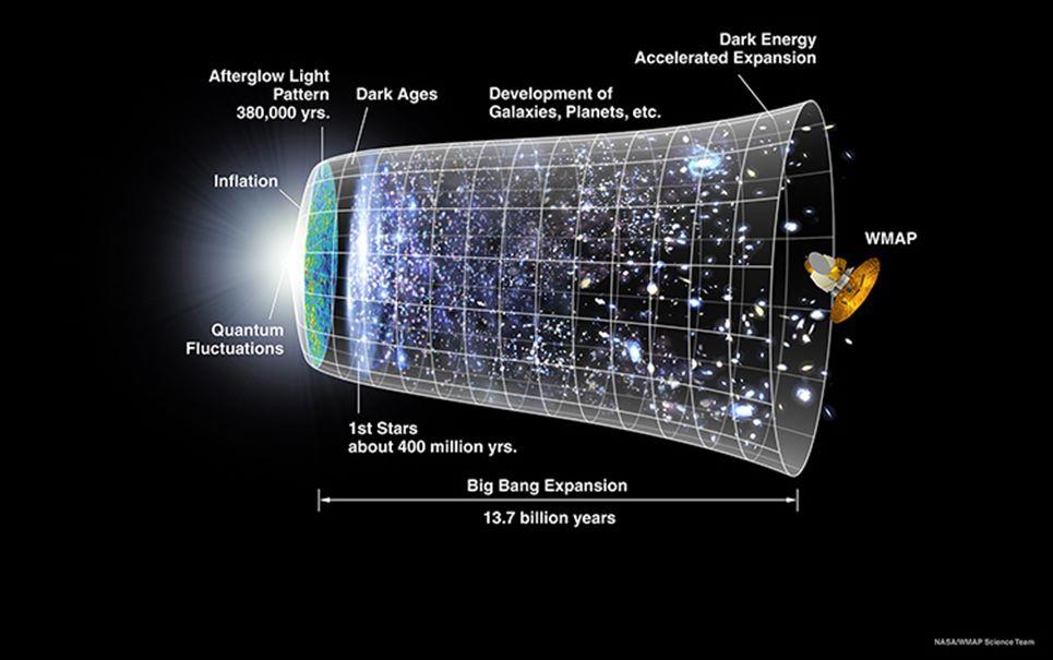 Big Rip: confira uma das mais assustadoras teorias sobre o fim do mundo