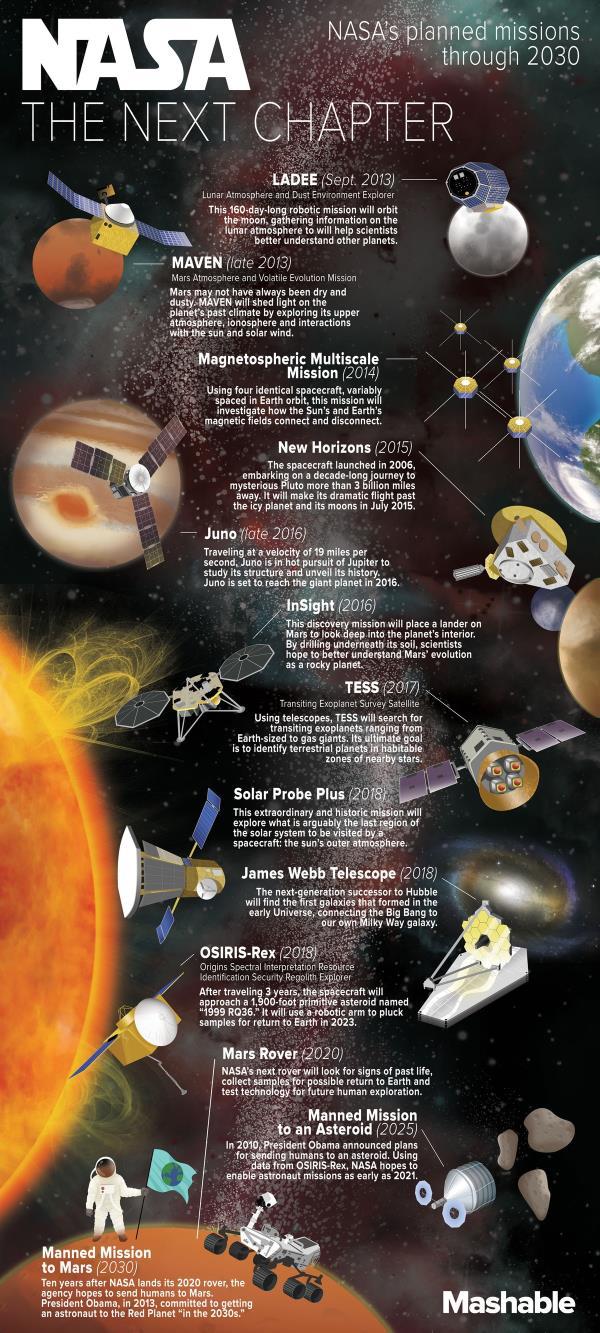 Conheça as próximas missões espaciais da NASA até 2030