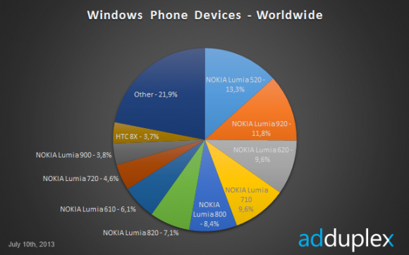 Lumia 520 é o aparelho Windows Phone mais vendido do mundo