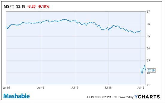Ações da Microsoft têm a maior queda dos últimos 13 anos