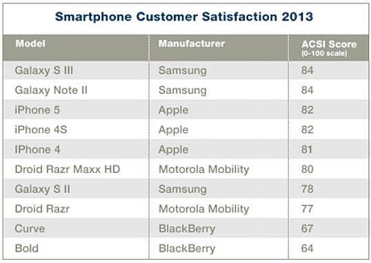 Norte-americanos estão mais felizes com aparelhos Galaxy que com iPhones