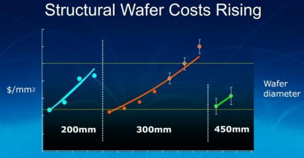 Intel dá início à construção da primeira fábrica de wafers de 450 mm