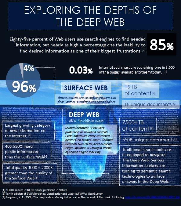 Muito além da Deep Web: o que é a Mariana's Web?