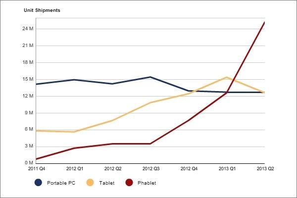 Pesquisa aponta aumento vertiginoso na venda de phablets