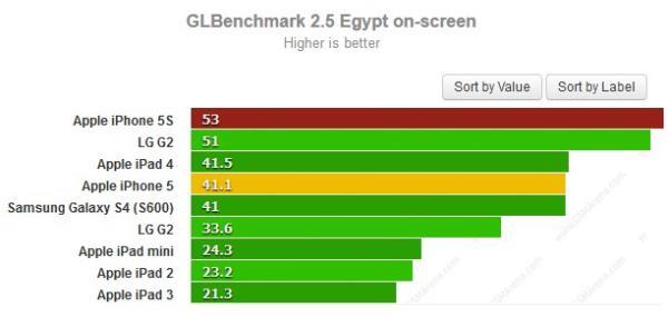 iPhone 5S supera rivais e só perde para Xperia Z Ultra em benchmarks