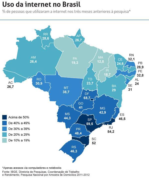 Brasil contou com 83 milhões de pessoas conectadas à internet em 2012