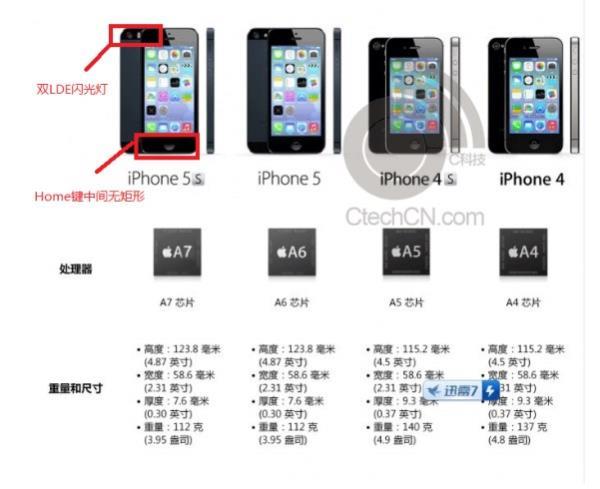 Especificações do iPhone 5S vazam e confirmam chip A7