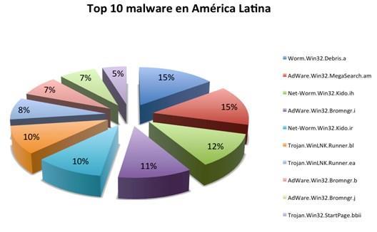 Brasil já sofreu quase 30 milhões ataques de malware só neste ano
