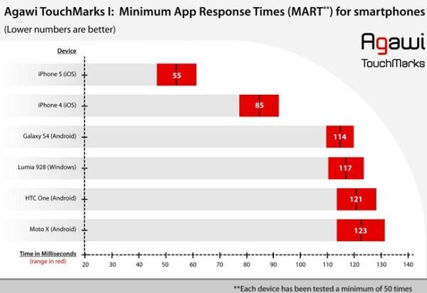 Tela do iPhone 5 é 2x mais rápida comparada às de Androids e Windows Phones