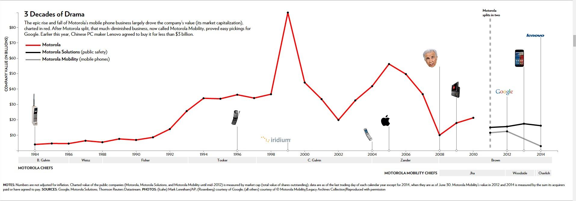 A História da Motorola: ascensão e queda