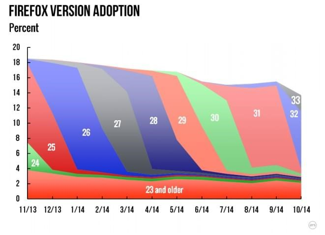 Windows 8 cresce no mercado e Internet Explorer ainda domina navegadores