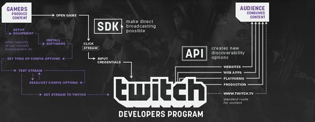 Twitch anuncia kit para facilitar transmissões de jogos do Android e do iOS
