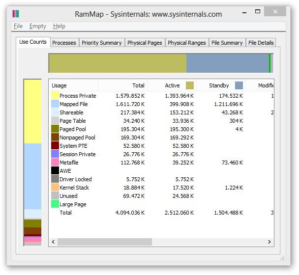 Monitoramento da RAM