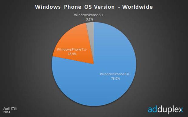 Windows Phone 8.1: 1,5 milhão de usuários já atualizaram seus smartphones