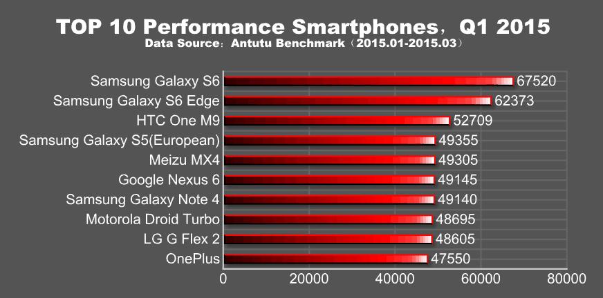 AnTuTu publica lista dos 10 smartphones mais poderosos de 2015 até agora 02112235972371