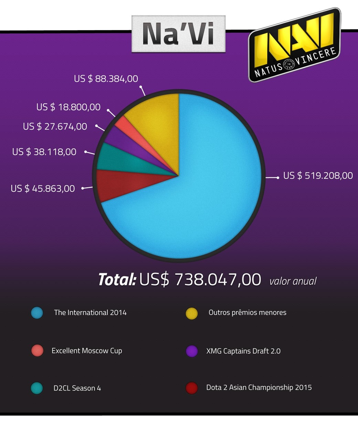 Dota 2 The International 2014 Team Liquid: Dinheiro E E$ports: Entenda Os Custos De Um Time