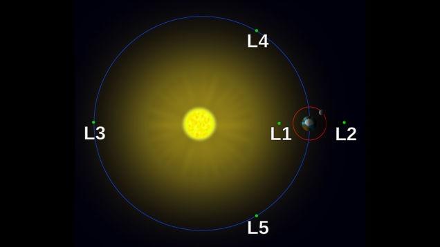 O satélite DSCOVR está orbitando a Terra na posição equivalente ao ponto L1 indicado no diagrama acima - IMAGEM: Andrew Moise/Creative Commons