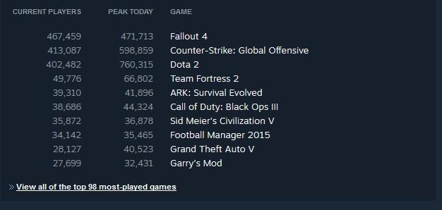 Menos de 24 horas depois do lançamento, Fallout 4 bate recorde no Steam