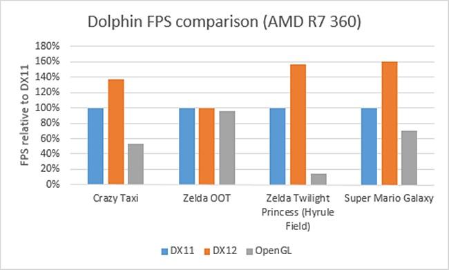Dolphin: emulador de Wii tem ganho de performance absurdo com DirectX 12