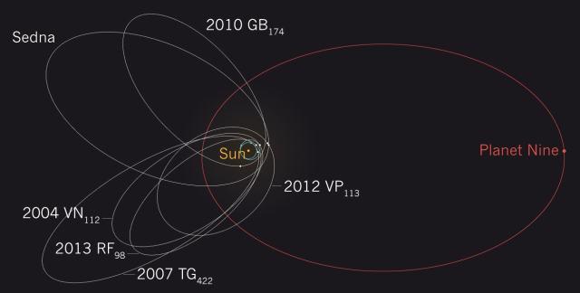 Astrônomos acreditam em 2 planetas perdidos nos confins do Sistema Solar