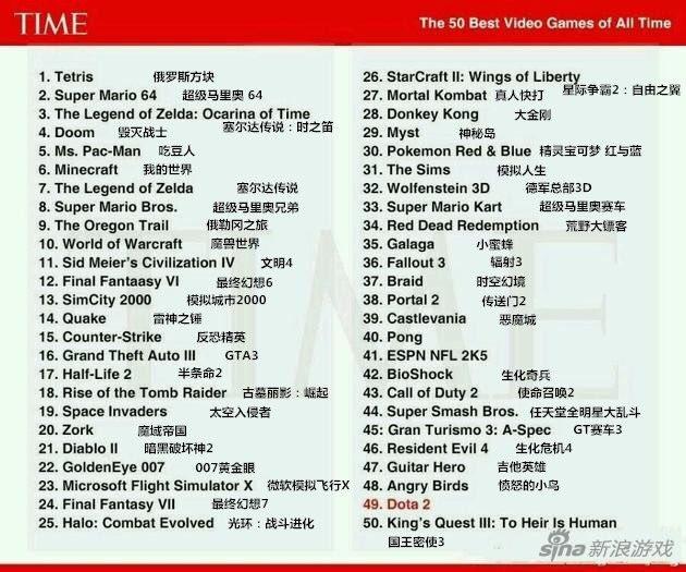 TIME lança lista com os 50 melhores games de todos os tempos