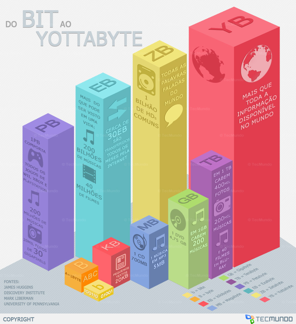 Infográfico - Do bit ao Yottabyte: conheça os tamanhos dos arquivos digitais [infográfico]