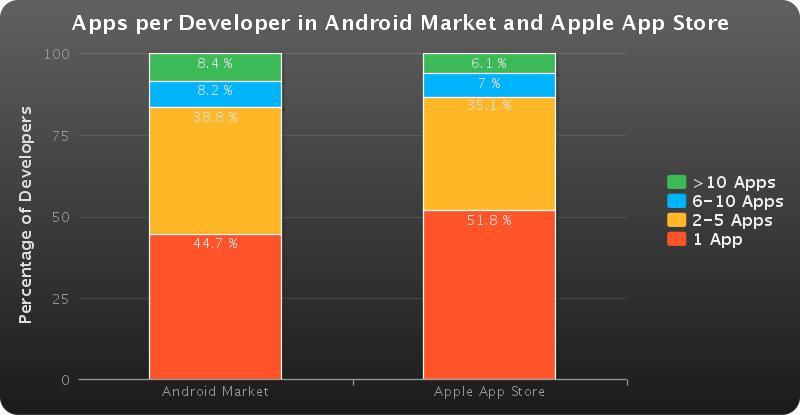 Desenvolvedores Android e Apple