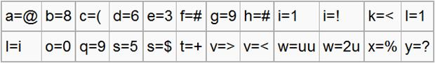Antes de criar seu código, comece com um alfabeto básico