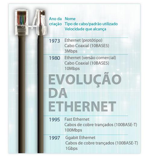 Evolução da Ethernet
