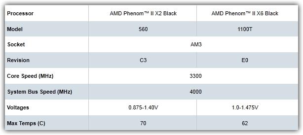 Temperaturas de 2 CPUs da AMD