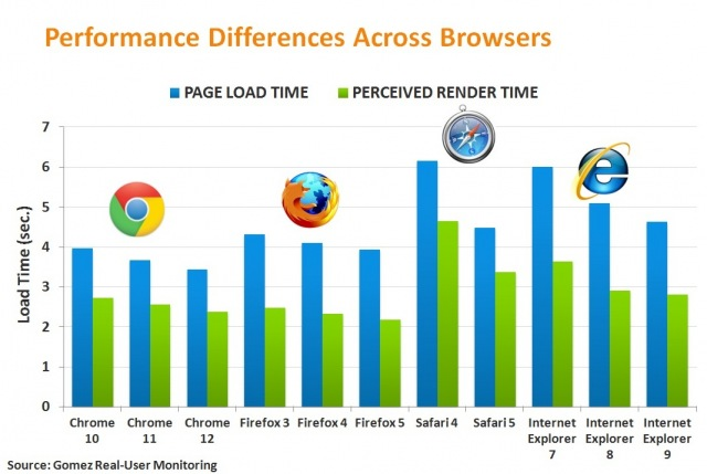 Perfomance Differences Across Browsers